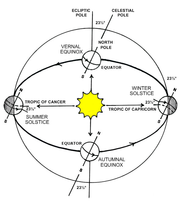 solstice_summer_diagram_c_600x667